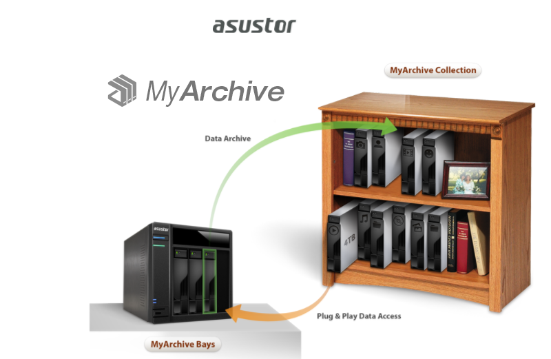 Asustor ~MyArchive Cold Backup Technology  Unlimited Capacity Expansion